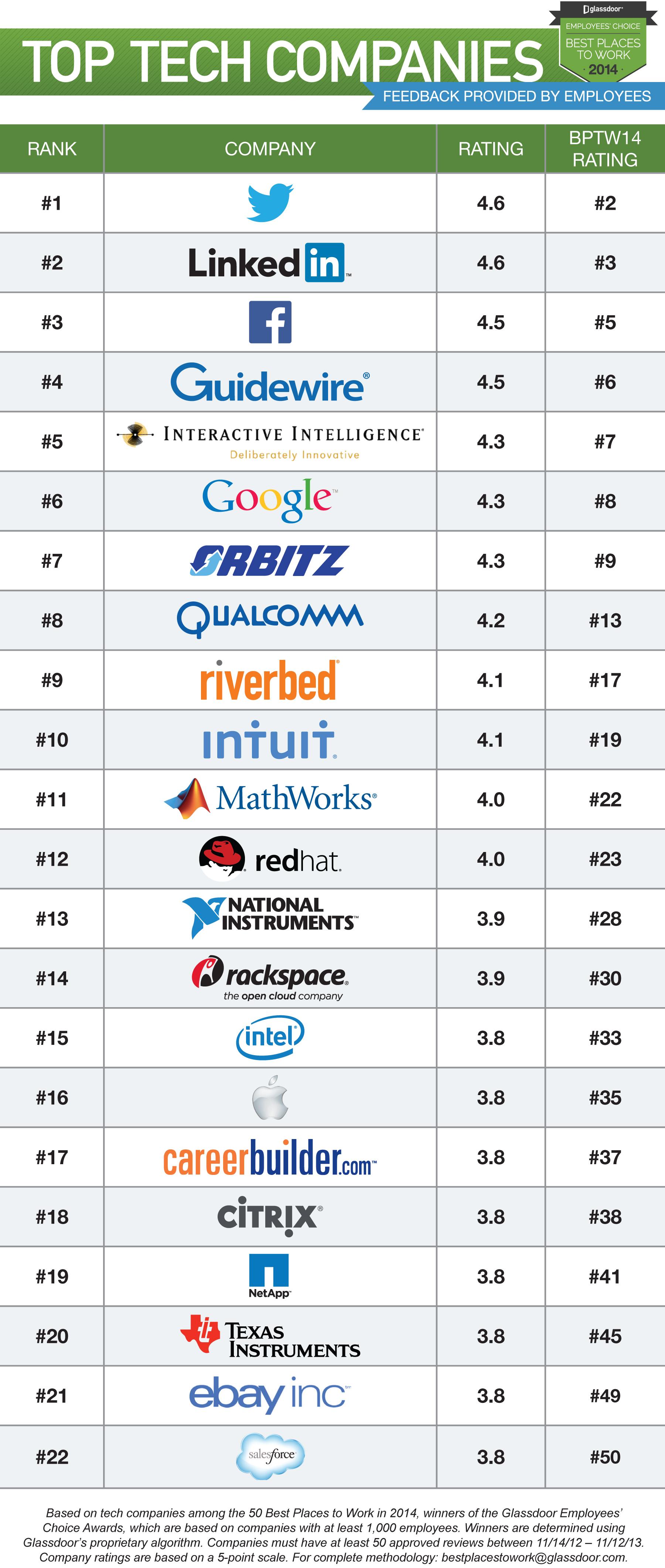 أفضل الشركات التقنية في مجال بئية العمل